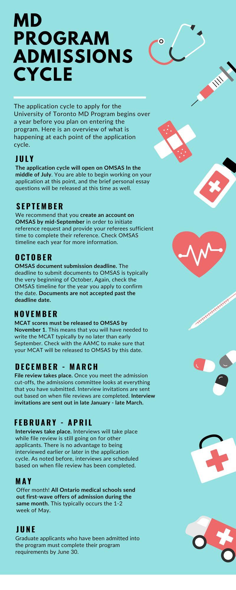 Admissions blog: Admissions timeline   MD Program