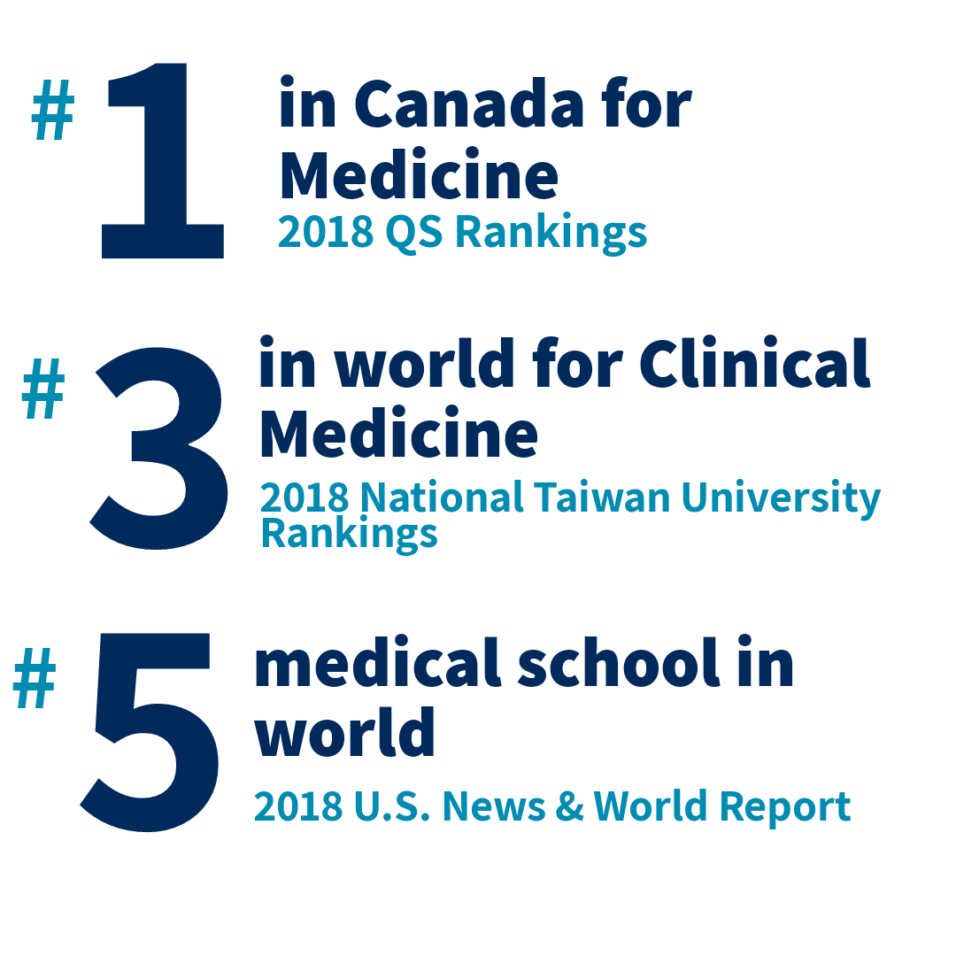 University of Toronto was ranked number one in Canada for Medicine in the QS Rankings. We were also ranked in the world's top three universities for Clinical Medicine in the 2018 National Taiwan University Rankings.
